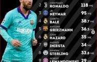 Dünyanın ən qazanclı futbolçusu - Messi