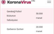 Qurban Qurbanov da koronavirusla mübarizəyə pul ayırdı